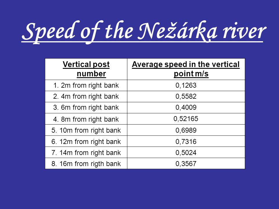 Vertical post number Average speed in the vertical point m/s 1. 2m from right bank0,1263 2. 4m from right bank0,5582 3. 6m from right bank0,4009 4. 8m