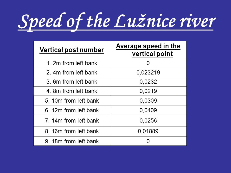Speed of the Lužnice river Vertical post number Average speed in the vertical point 1. 2m from left bank0 2. 4m from left bank0,023219 3. 6m from left