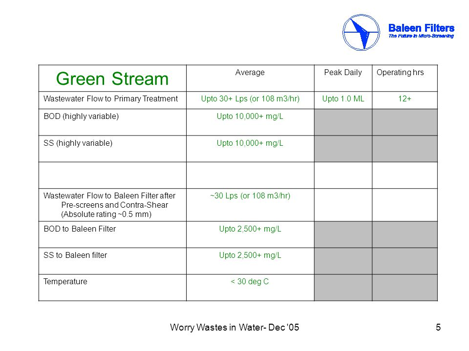 Worry Wastes in Water- Dec 056 Green Stream micro-screening