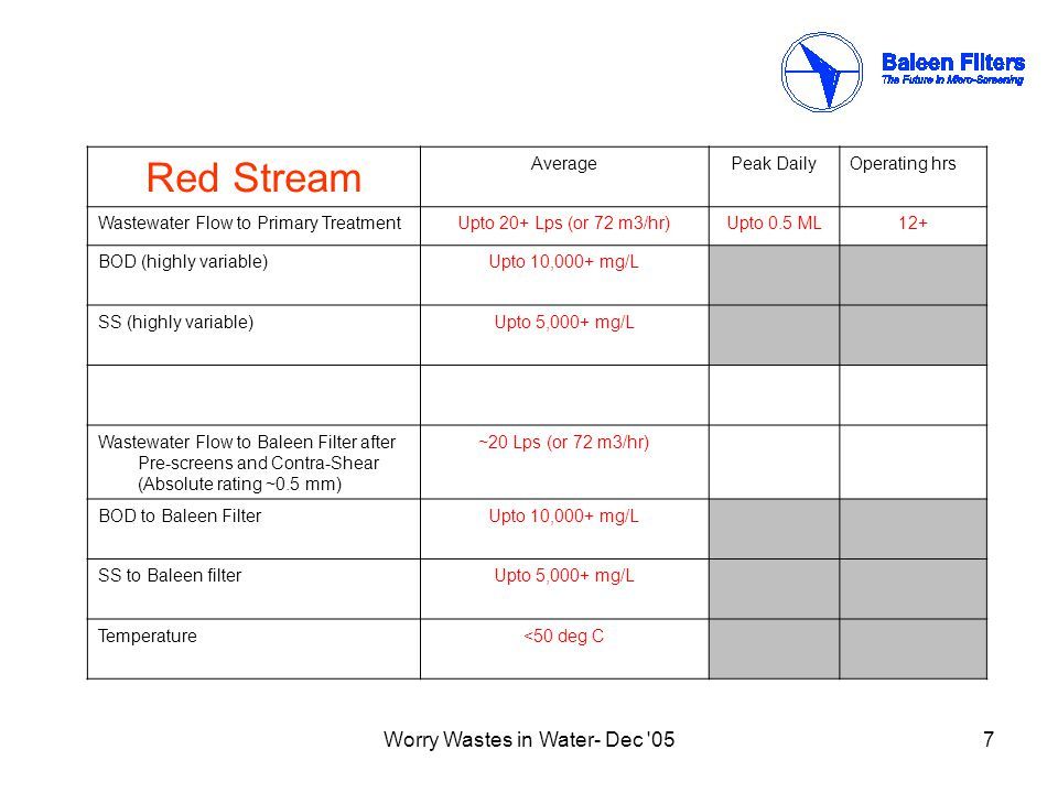 Worry Wastes in Water- Dec 057 Red Stream AveragePeak DailyOperating hrs Wastewater Flow to Primary TreatmentUpto 20+ Lps (or 72 m3/hr)Upto 0.5 ML12+ BOD (highly variable)Upto 10,000+ mg/L SS (highly variable)Upto 5,000+ mg/L Wastewater Flow to Baleen Filter after Pre-screens and Contra-Shear (Absolute rating ~0.5 mm) ~20 Lps (or 72 m3/hr) BOD to Baleen FilterUpto 10,000+ mg/L SS to Baleen filterUpto 5,000+ mg/L Temperature<50 deg C