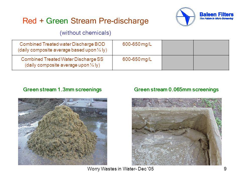 Worry Wastes in Water- Dec 0510 Water Quality Before Baleen SSav1400mg/L BODav1400mg/L FOG N/R After Baleen SSav625mg/L BODav625mg/L FOG av250mg/L After in-series CAF SS280mg/L BOD380mg/L FOG35mg/L