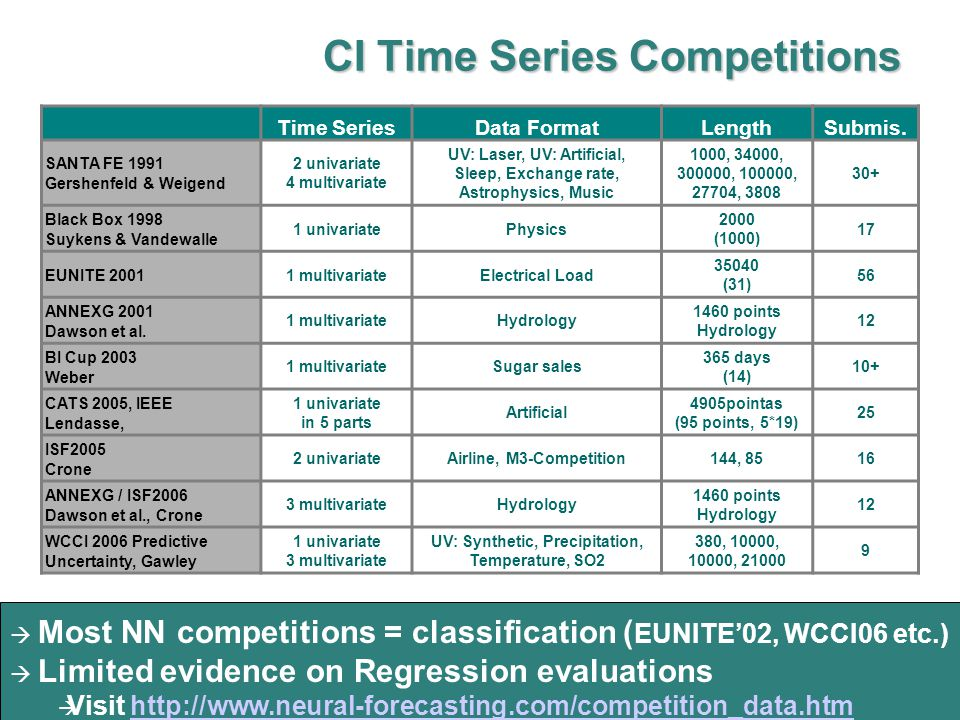  Conduct competition on industry data  Evaluate different NN methodologies  Can NN forecasting be AUTOMATED on many time series.