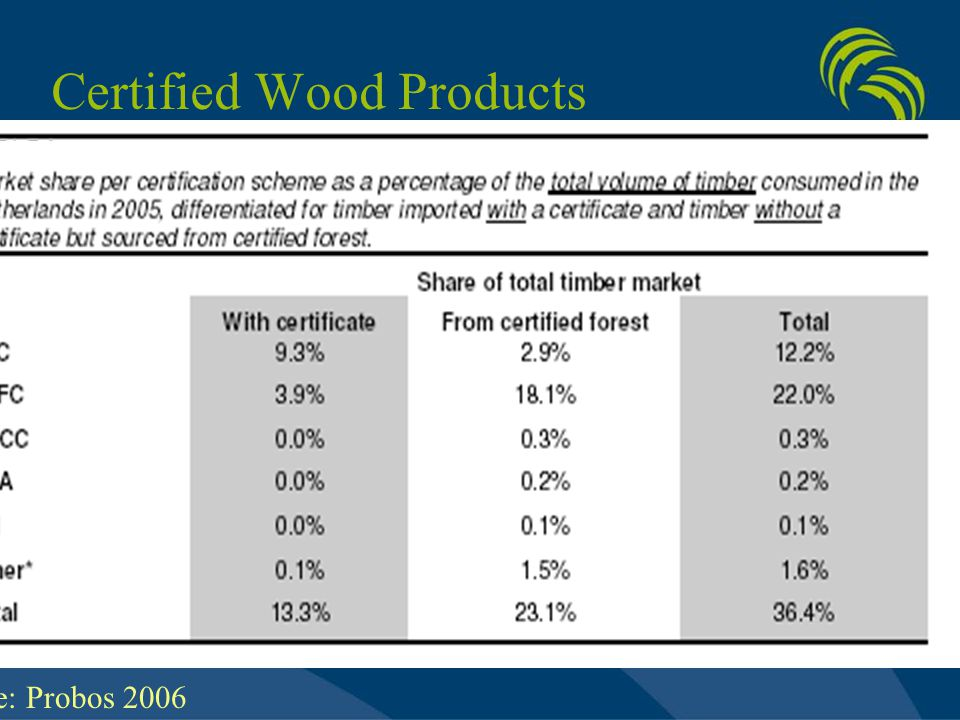Certified Wood Products Source: Probos 2006