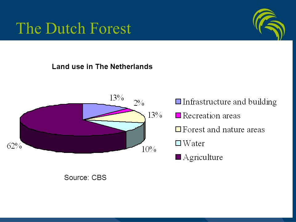 The Dutch Forest Source: CBS Land use in The Netherlands