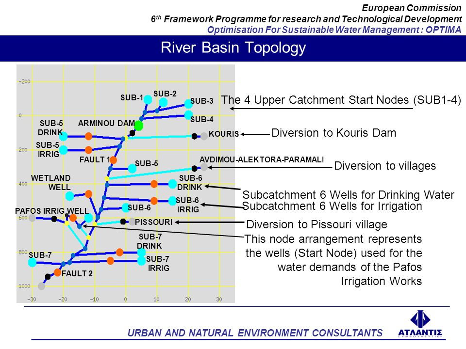 URBAN AND NATURAL ENVIRONMENT CONSULTANTS European Commission 6 th Framework Programme for research and Technological Development Optimisation For Sustainable Water Management : OPTIMA Costs & Benefits The shortfall cost for Irrigation or the cost for buying 1m3 of water for irrigation during shortage of water was set at 0.957 €/ m3 which is the price for desalinated water in Cyprus and The use benefit or the benefit gained for using 1m3 of water was assigned at 0.20 €/ m3 which is the price for irrigation water in Cyprus.