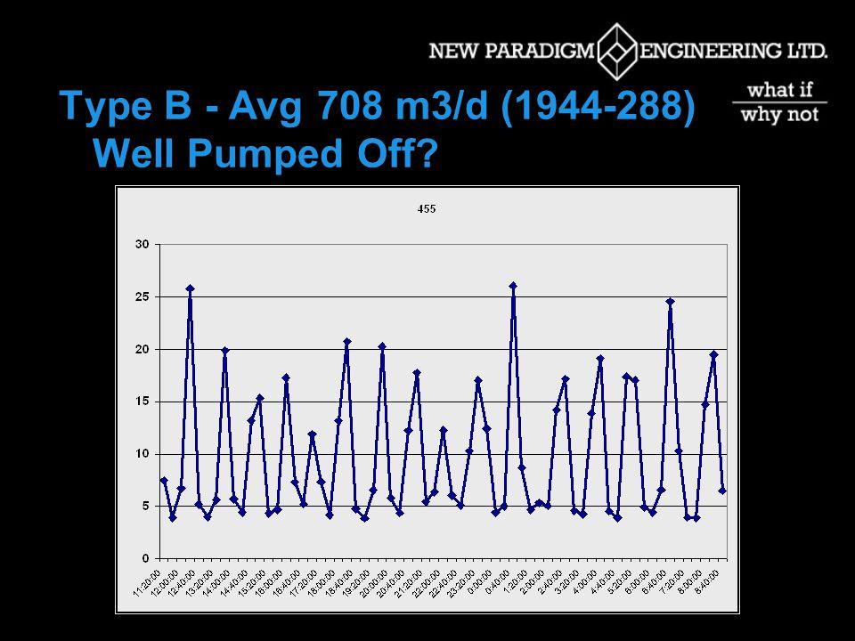 Type A - Avg 694 m3/d (720- 684) Est. 75-80% of wells