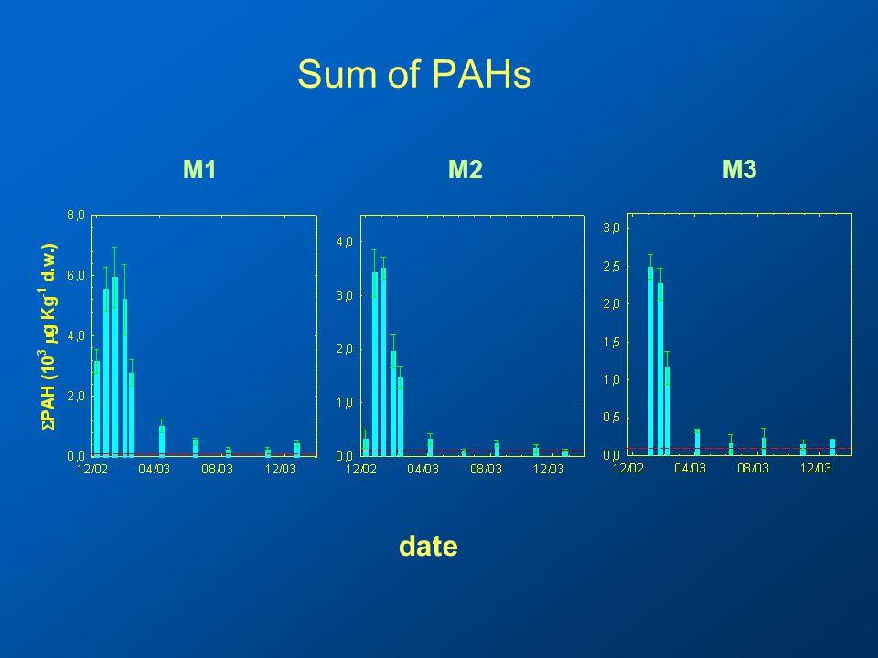 Sum of PAHs date M1M2M3