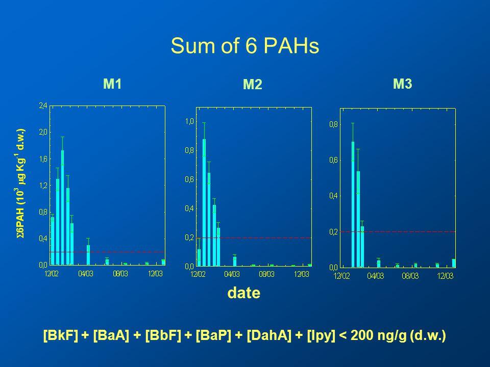 Sum of 6 PAHs date M1 M2 M3 [BkF] + [BaA] + [BbF] + [BaP] + [DahA] + [Ipy] < 200 ng/g (d.w.)