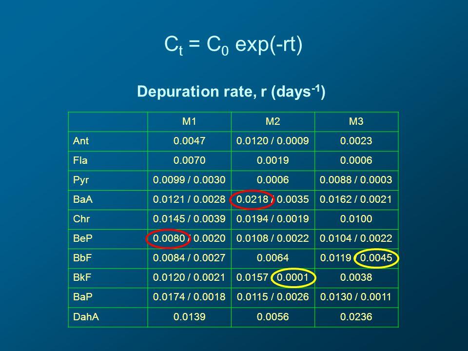 Depuration rate, r (days -1 ) C t = C 0 exp(-rt) M1M2M3 Ant0.00470.0120 / 0.00090.0023 Fla0.00700.00190.0006 Pyr0.0099 / 0.00300.00060.0088 / 0.0003 BaA0.0121 / 0.00280.0218 / 0.00350.0162 / 0.0021 Chr0.0145 / 0.00390.0194 / 0.00190.0100 BeP0.0080 / 0.00200.0108 / 0.00220.0104 / 0.0022 BbF0.0084 / 0.00270.00640.0119 / 0.0045 BkF0.0120 / 0.00210.0157 / 0.00010.0038 BaP0.0174 / 0.00180.0115 / 0.00260.0130 / 0.0011 DahA0.01390.00560.0236