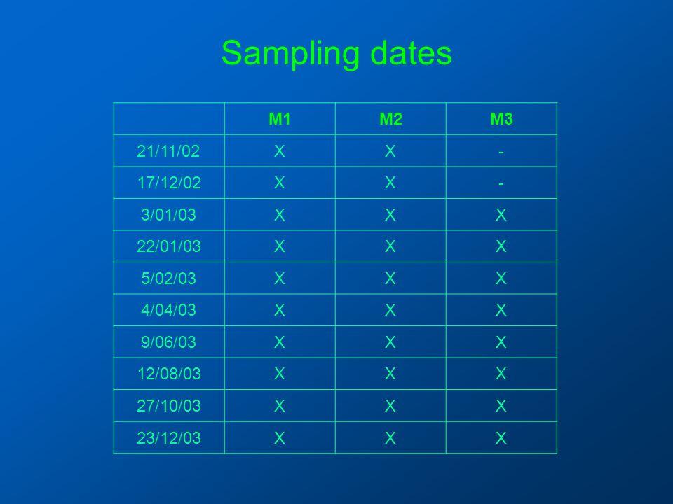 Sampling dates M1M2M3 21/11/02XX- 17/12/02XX- 3/01/03XXX 22/01/03XXX 5/02/03XXX 4/04/03XXX 9/06/03XXX 12/08/03XXX 27/10/03XXX 23/12/03XXX