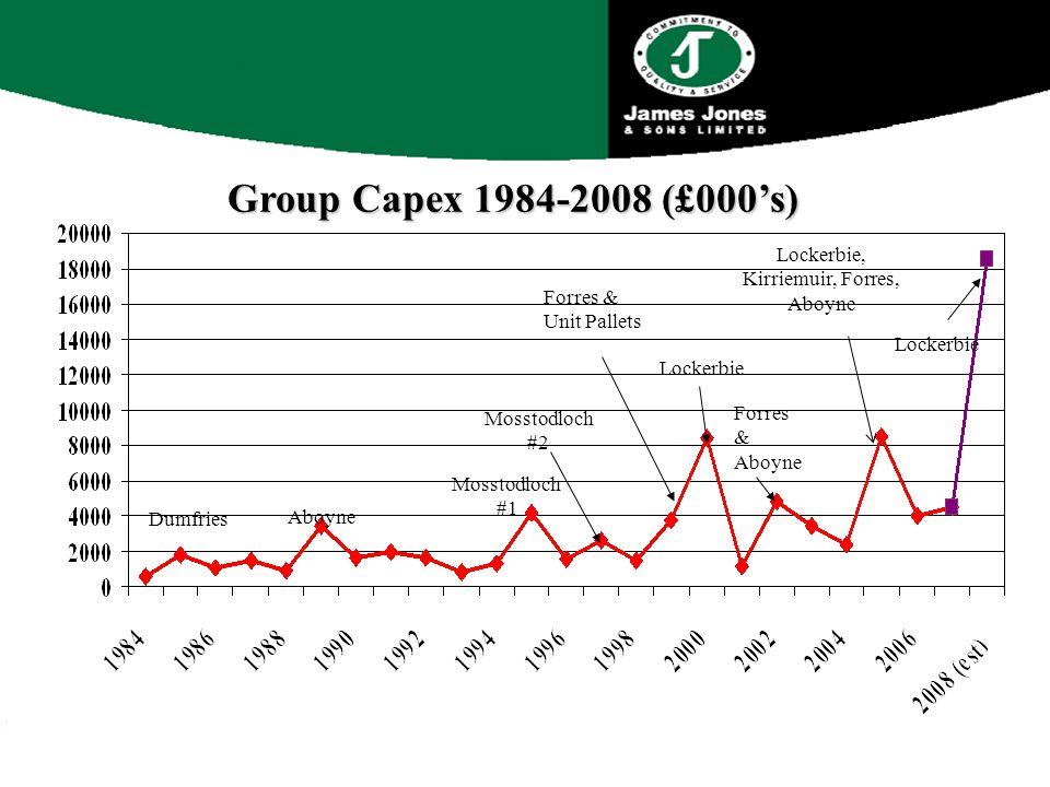Group Capex 1984-2008 (£000's) Dumfries Aboyne Mosstodloch #1 Mosstodloch #2 Forres & Unit Pallets Lockerbie Forres & Aboyne Lockerbie, Kirriemuir, Forres, Aboyne Lockerbie