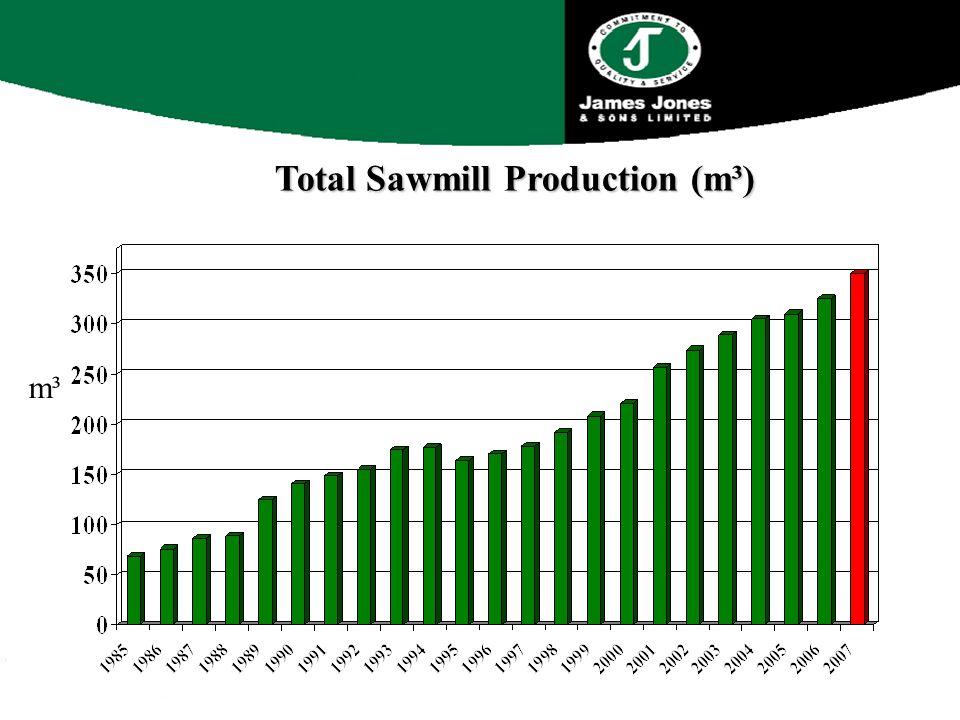 Total Sawmill Production (m³) m³m³