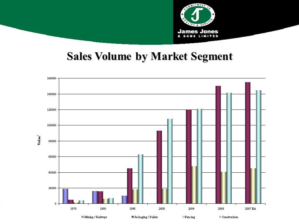 Sales Volume by Market Segment