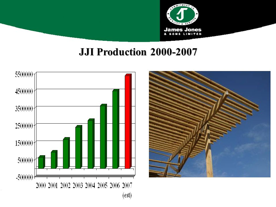 JJI Production 2000-2007