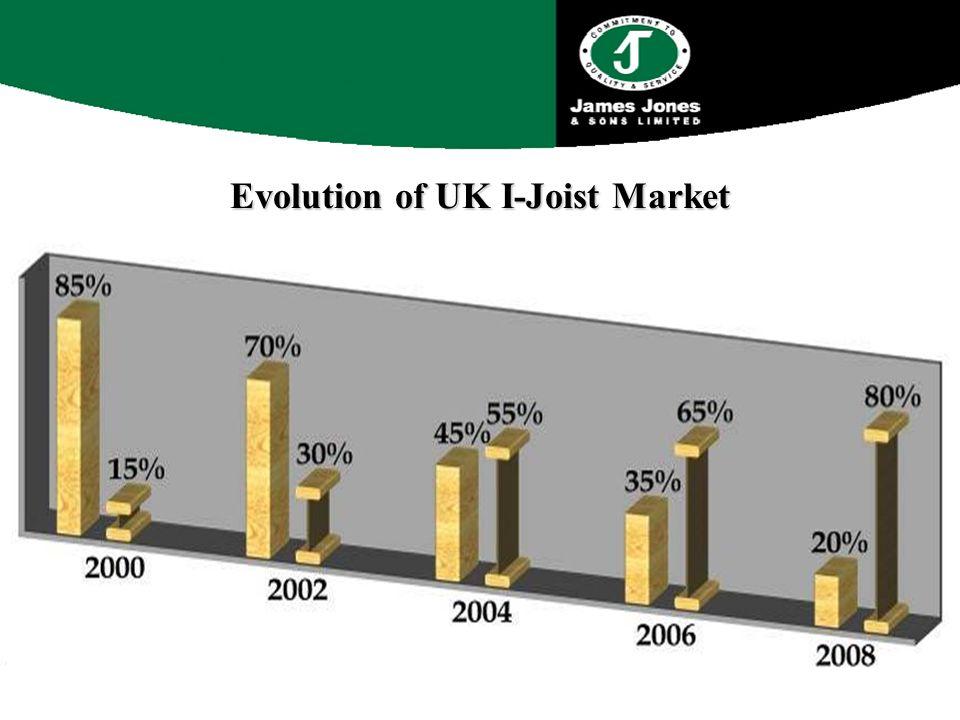 Evolution of UK I-Joist Market