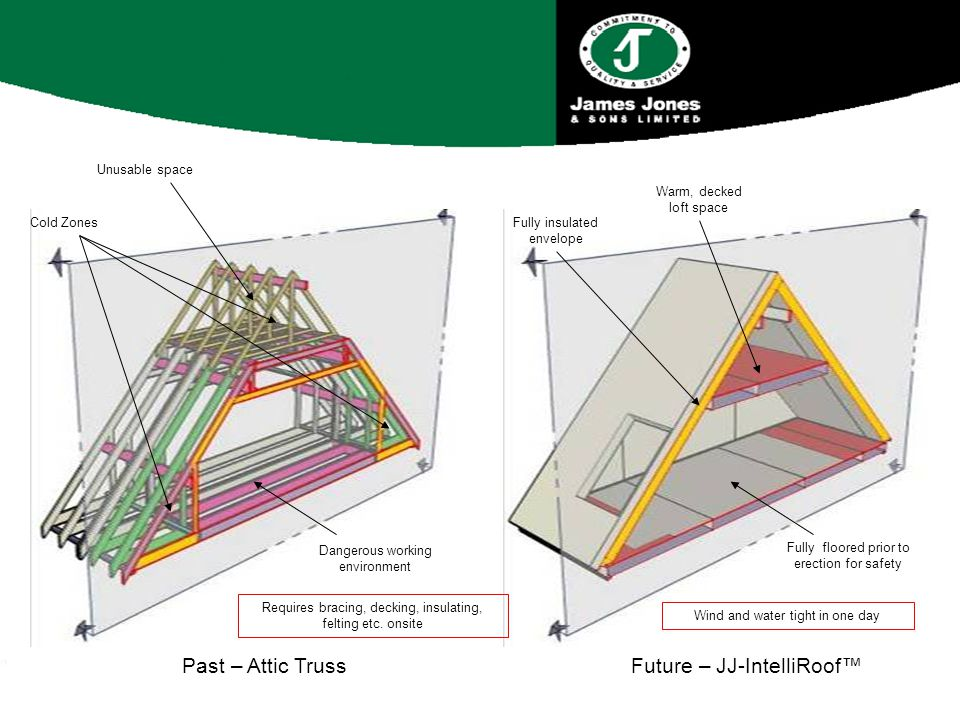 Past – Attic TrussFuture – JJ-IntelliRoof™ Cold ZonesFully insulated envelope Unusable space Warm, decked loft space Dangerous working environment Fully floored prior to erection for safety Wind and water tight in one day Requires bracing, decking, insulating, felting etc.