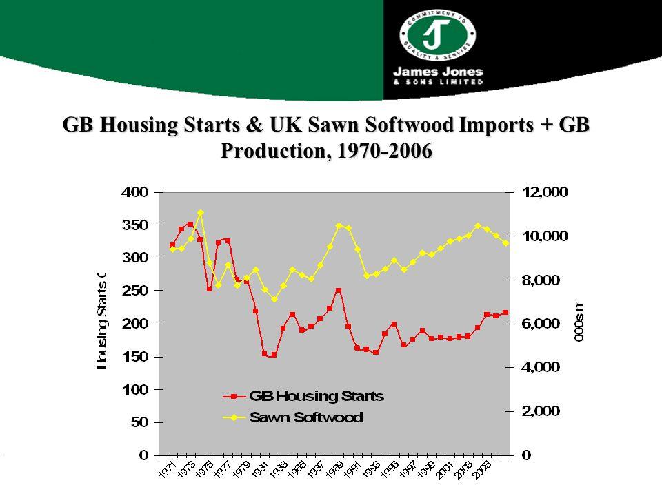 GB Housing Starts & UK Sawn Softwood Imports + GB Production, 1970-2006