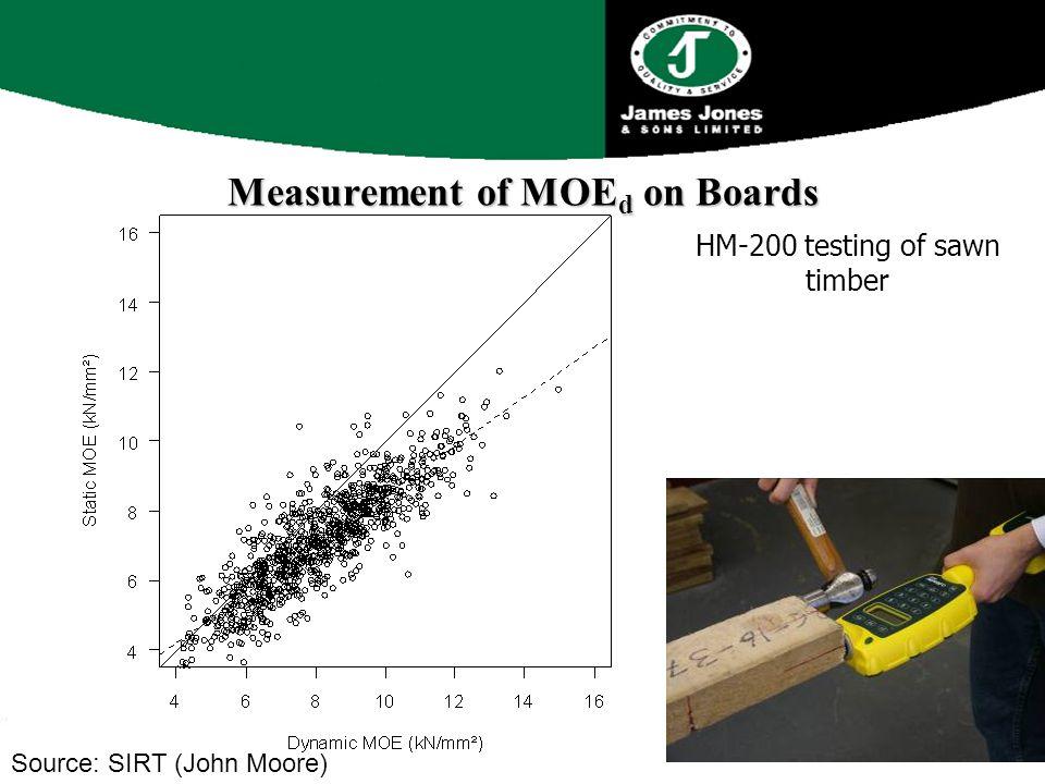 Measurement of MOE d on Boards HM-200 testing of sawn timber Source: SIRT (John Moore)