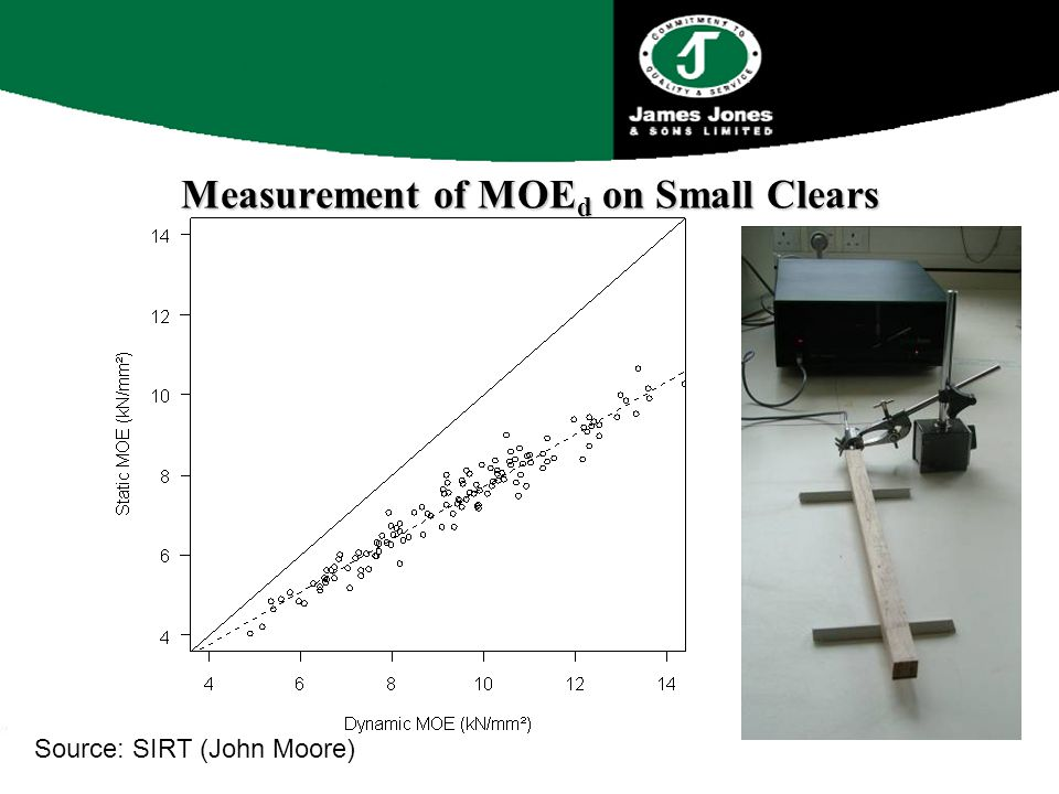 Measurement of MOE d on Small Clears Source: SIRT (John Moore)