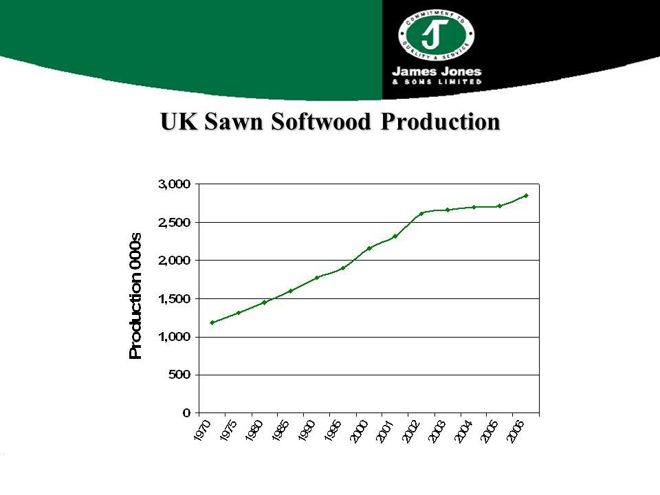 UK Sawn Softwood Production