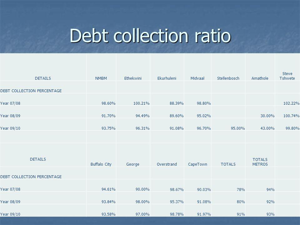 Debt collection ratio DETAILSNMBMEthekwiniEkurhuleniMidvaalStellenboschAmathole Steve Tshwete DEBT COLLECTION PERCENTAGE Year 07/0898.60%100.21%88.39%98.80%102.22% Year 08/0991.70%94.49%89.60%95.02%30.00%100.74% Year 09/1093.75%96.31%91.08%96.70%95.00%43.00%99.80% DETAILS Buffalo CityGeorgeOverstrandCapeTownTOTALS TOTALS METROS DEBT COLLECTION PERCENTAGE Year 07/0894.61%90.00% 98.67%90.03%78%94% Year 08/0993.84%98.00% 95.37%91.08%80%92% Year 09/1093.58%97.00% 98.78%91.97%91%93%