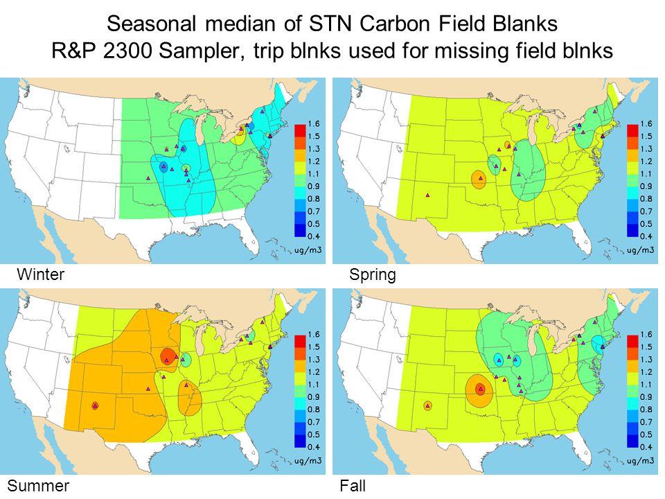 Seasonal median of STN Carbon Field Blanks R&P 2300 Sampler, trip blnks used for missing field blnks WinterSpring SummerFall
