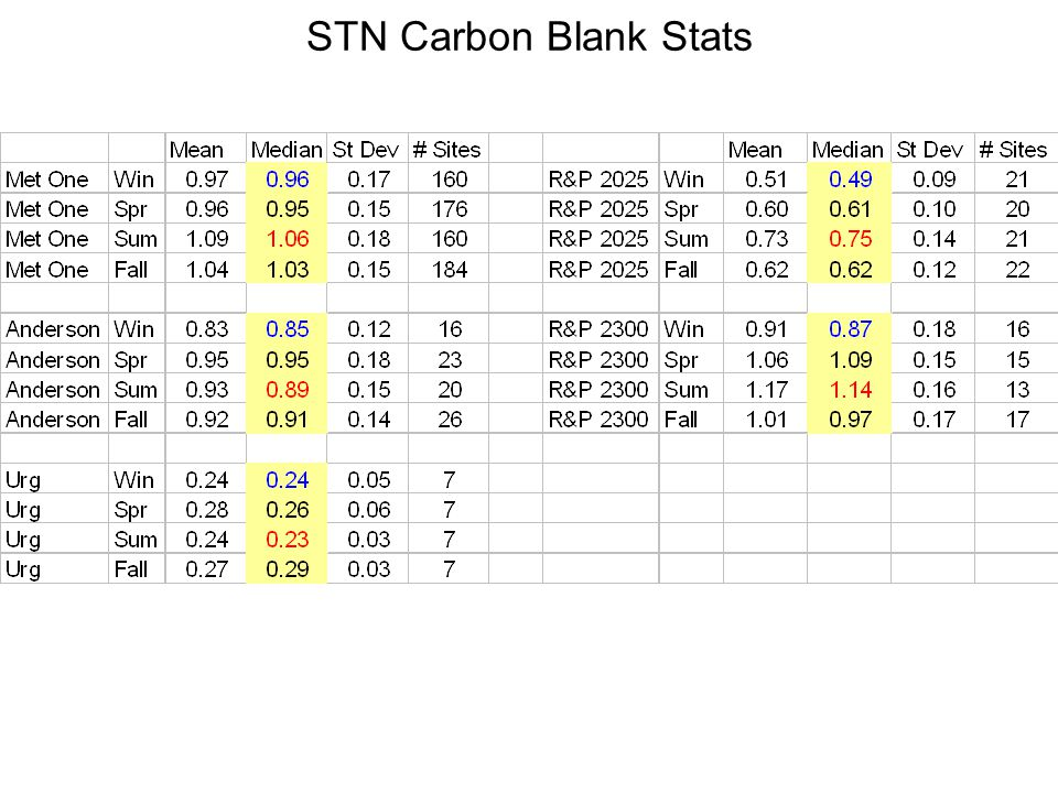 STN Carbon Blank Stats