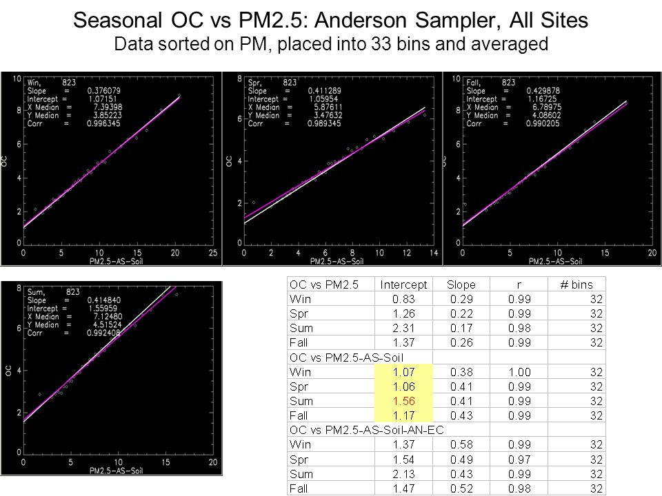Seasonal OC vs PM2.5: Anderson Sampler, All Sites Data sorted on PM, placed into 33 bins and averaged