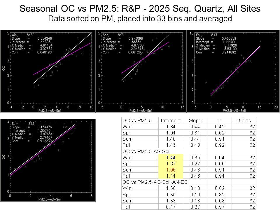 Seasonal OC vs PM2.5: R&P - 2025 Seq. Quartz, All Sites Data sorted on PM, placed into 33 bins and averaged