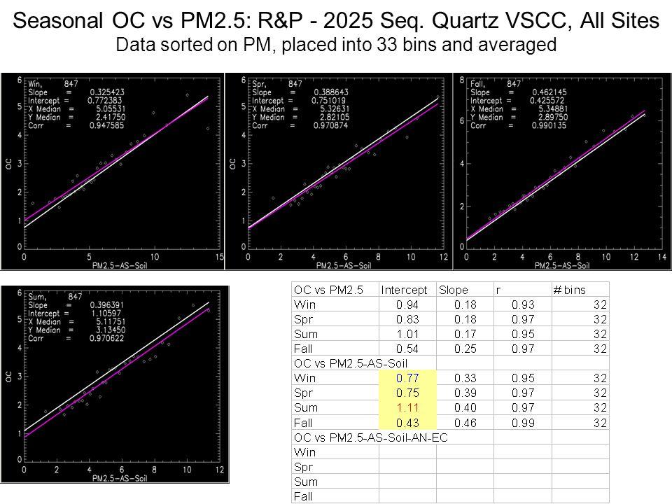 Seasonal OC vs PM2.5: R&P - 2025 Seq. Quartz VSCC, All Sites Data sorted on PM, placed into 33 bins and averaged