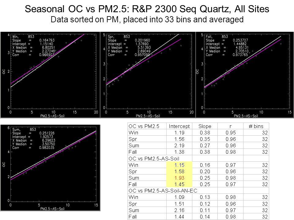 Seasonal OC vs PM2.5: R&P 2300 Seq Quartz, All Sites Data sorted on PM, placed into 33 bins and averaged