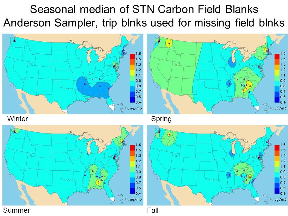 Seasonal median of STN Carbon Field Blanks Anderson Sampler, trip blnks used for missing field blnks WinterSpring SummerFall