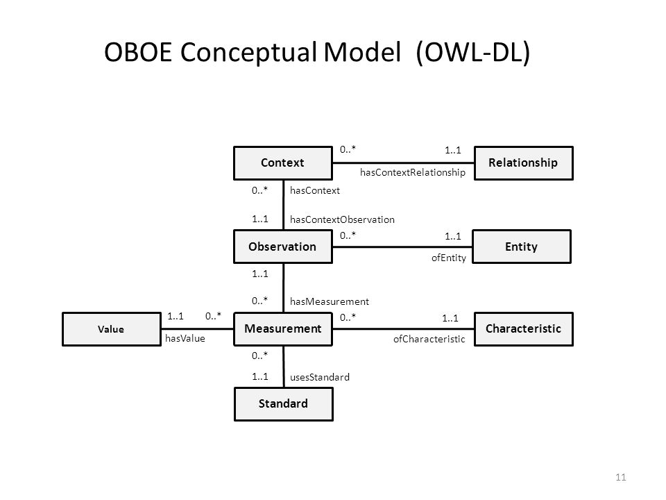 11 Context Observation Measurement Relationship Entity Characteristic Value Standard hasContextRelationship ofEntity hasValue ofCharacteristic usesStandard hasMeasurement hasContext hasContextObservation 0..* 1..1 0..* 1..1 0..* 1..1 0..* 1..1 0..* OBOE Conceptual Model (OWL-DL)