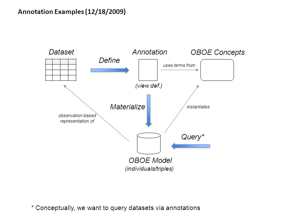 Annotation Examples (12/18/2009) AnnotationDataset Materialize Define (view def.) OBOE Model (individuals/triples) OBOE Concepts instantiates uses terms from observation-based representation of Query* * Conceptually, we want to query datasets via annotations