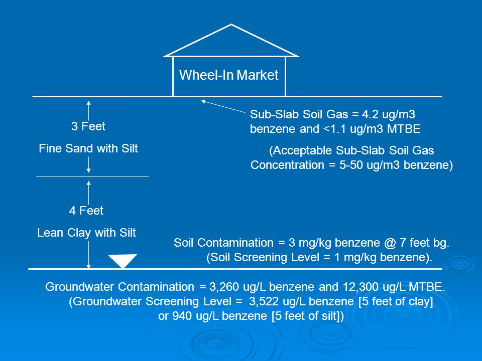 Wheel-In Market Sub-Slab Soil Gas = 4.2 ug/m3 benzene and <1.1 ug/m3 MTBE (Acceptable Sub-Slab Soil Gas Concentration = 5-50 ug/m3 benzene) 3 Feet Fine Sand with Silt 4 Feet Lean Clay with Silt Groundwater Contamination = 3,260 ug/L benzene and 12,300 ug/L MTBE.