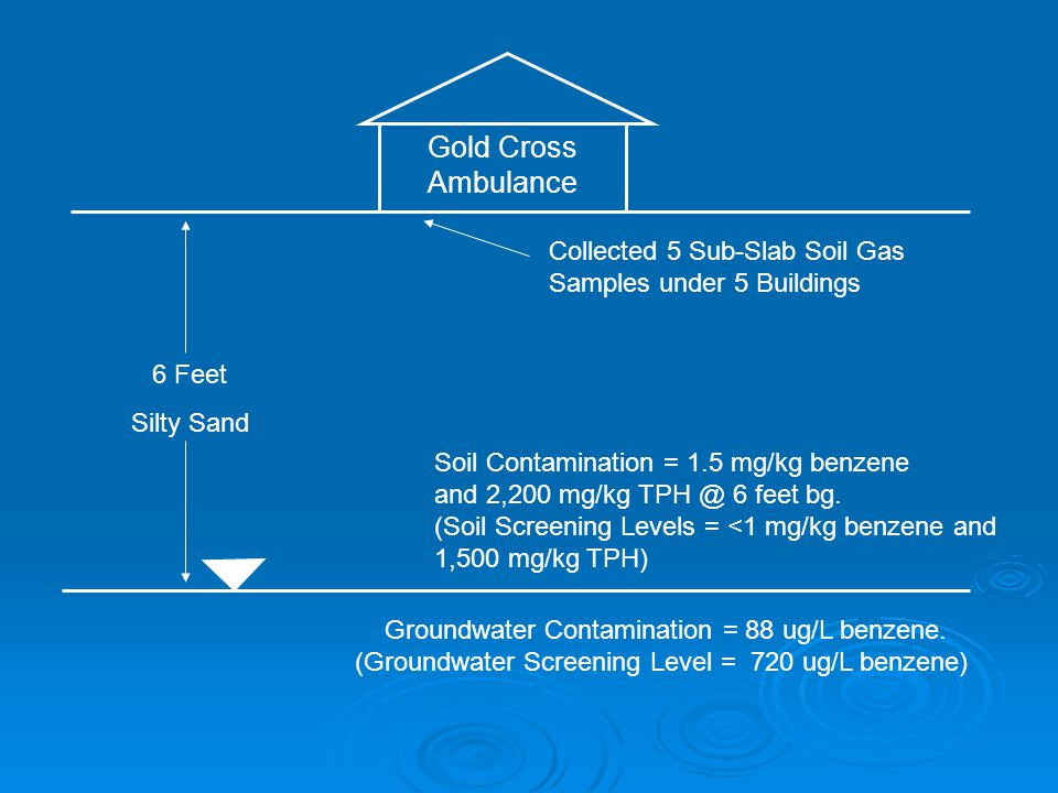 Gold Cross Ambulance Collected 5 Sub-Slab Soil Gas Samples under 5 Buildings Groundwater Contamination = 88 ug/L benzene.