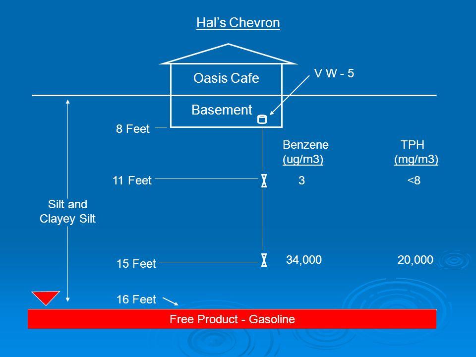 Oasis Cafe Silt and Clayey Silt Free Product - Gasoline Basement Hal's Chevron 8 Feet 11 Feet 15 Feet 16 Feet 34,000 20,000 Benzene TPH (ug/m3) (mg/m3) 3 <8 V W - 5