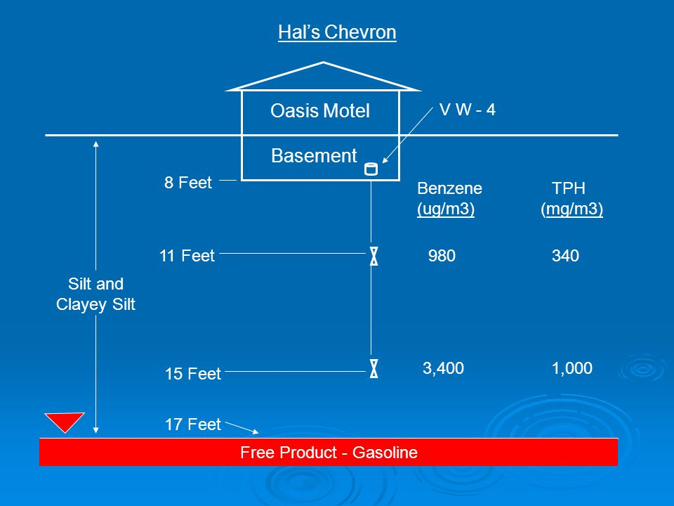 Oasis Motel Silt and Clayey Silt Free Product - Gasoline Basement Hal's Chevron 980 340 8 Feet 11 Feet 15 Feet 17 Feet 3,400 1,000 V W - 4 BenzeneTPH (ug/m3) (mg/m3)