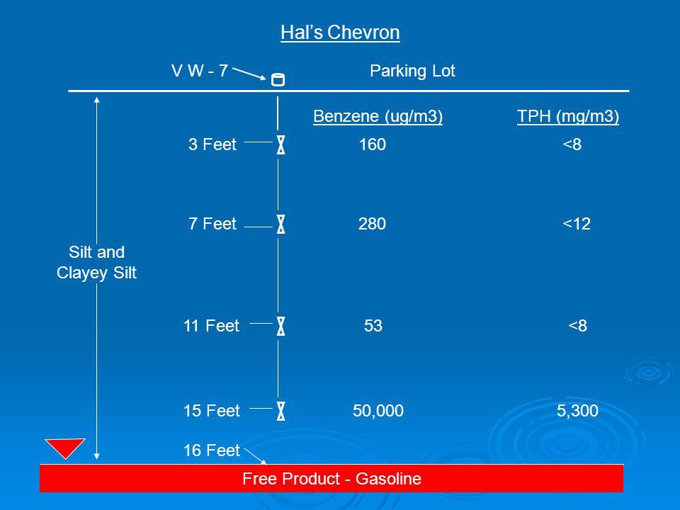Silt and Clayey Silt Free Product - Gasoline Hal's Chevron 53 <8 50,0005,300 Parking Lot 3 Feet 7 Feet 11 Feet 15 Feet V W - 7 280<12 160 <8 Benzene (ug/m3)TPH (mg/m3) 16 Feet