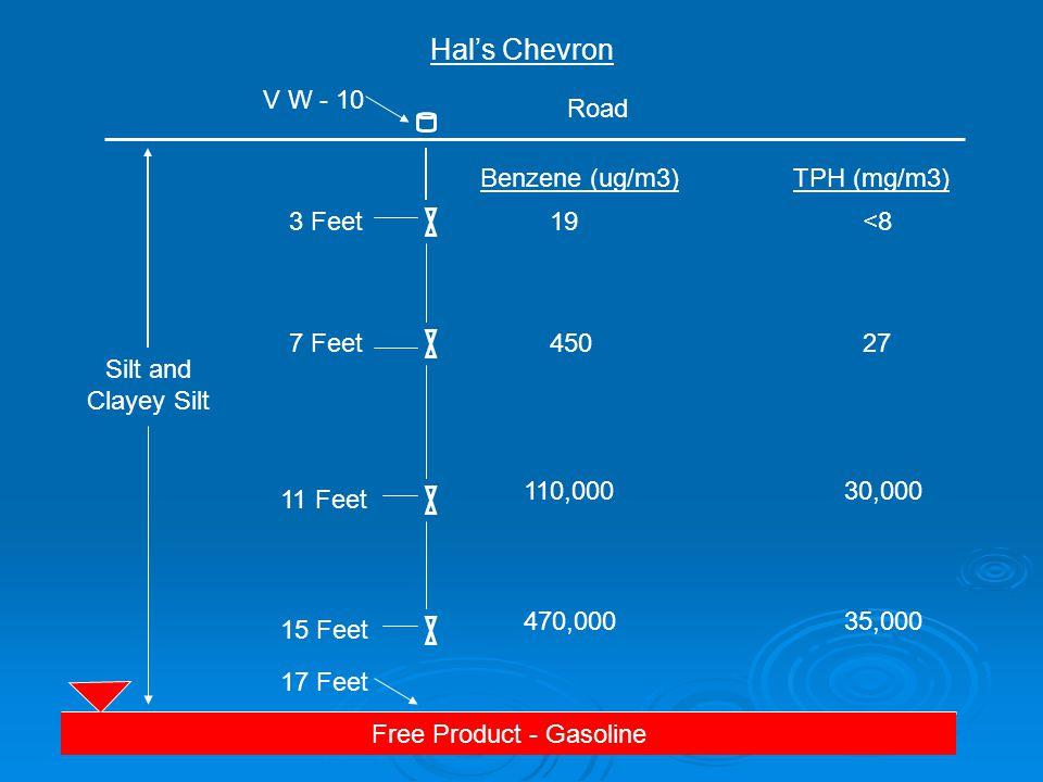Silt and Clayey Silt Free Product - Gasoline Hal's Chevron 110,000 30,000 470,000 35,000 Road 3 Feet 7 Feet 11 Feet 15 Feet V W - 10 450 27 19 <8 Benzene (ug/m3)TPH (mg/m3) 17 Feet
