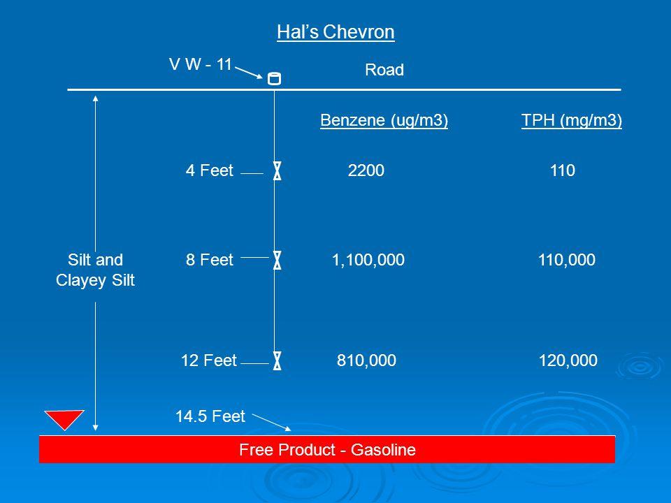 Silt and Clayey Silt Free Product - Gasoline Hal's Chevron 810,000120,000 Road 4 Feet 8 Feet 12 Feet V W - 11 1,100,000 110,000 2200 110 Benzene (ug/m3)TPH (mg/m3) 14.5 Feet