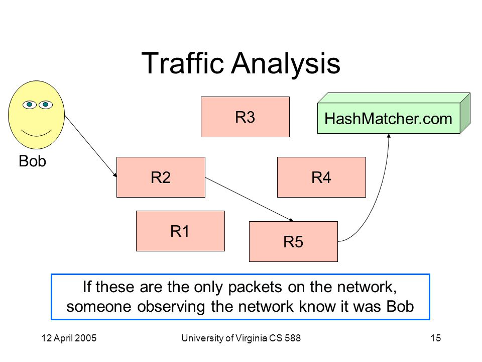 12 April 2005University of Virginia CS 58815 Traffic Analysis R5 R4 R3 R2 R1 Bob HashMatcher.com If these are the only packets on the network, someone observing the network know it was Bob