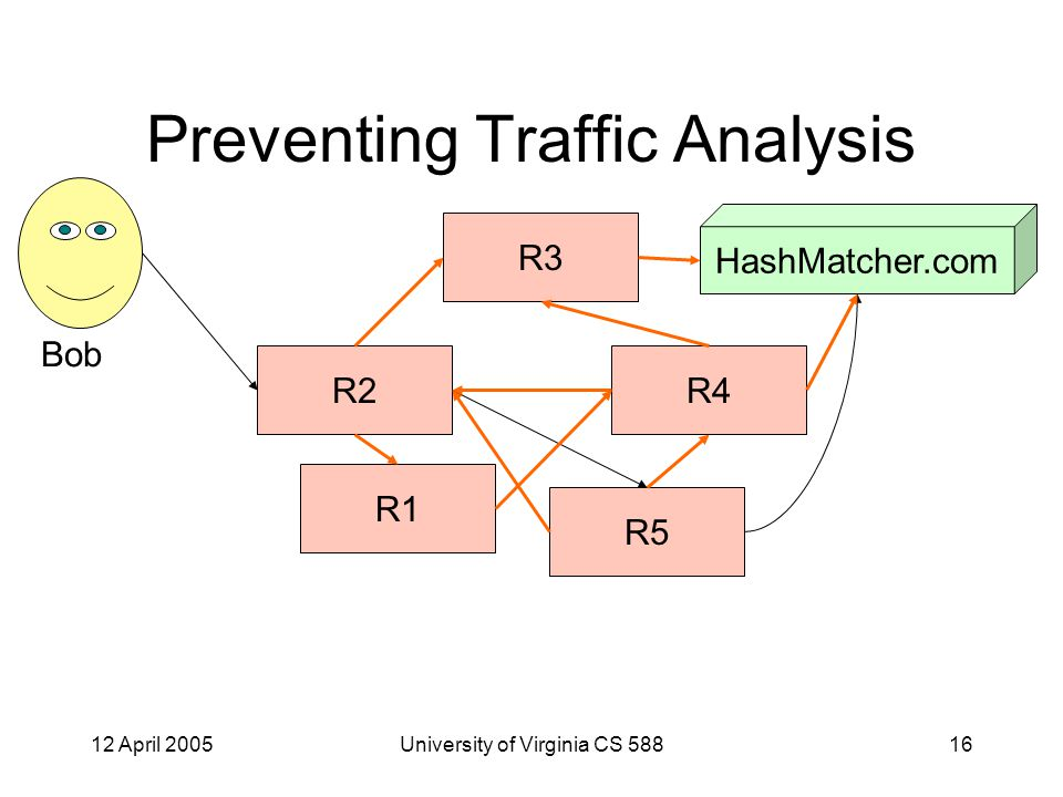 12 April 2005University of Virginia CS 58816 Preventing Traffic Analysis R5 R4 R3 R2 R1 Bob HashMatcher.com
