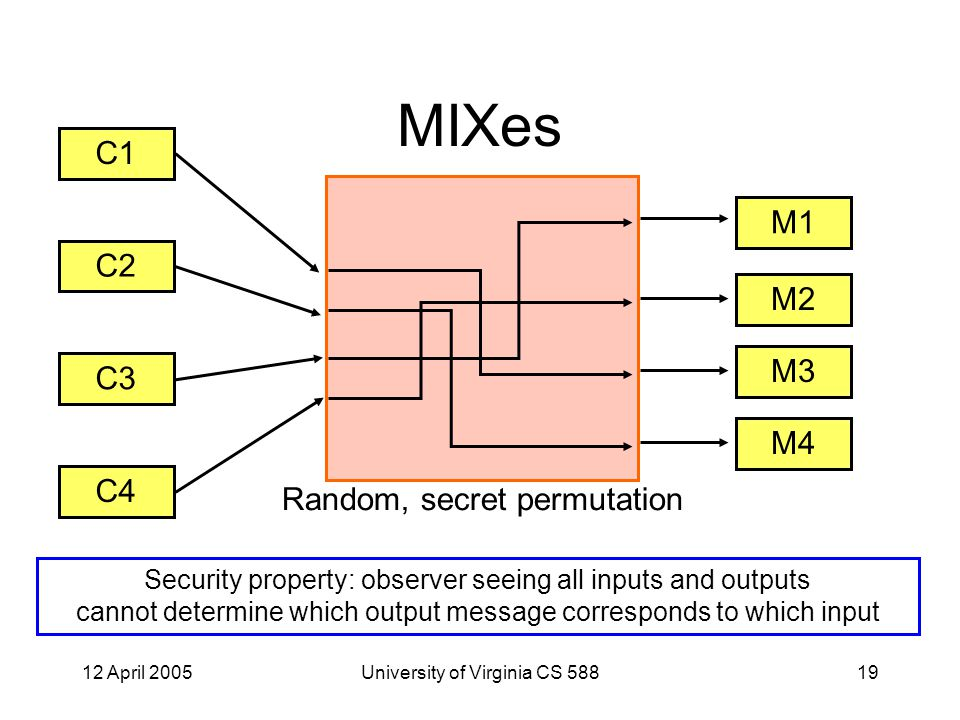 12 April 2005University of Virginia CS 58819 MIXes C1 C2 C3 C4 M1 M2 M3 M4 Random, secret permutation Security property: observer seeing all inputs and outputs cannot determine which output message corresponds to which input