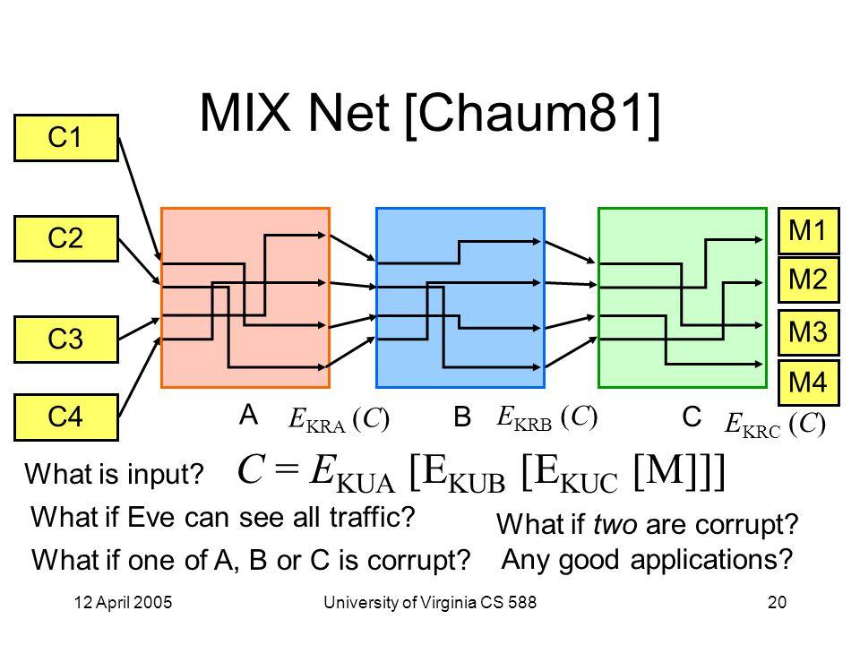 12 April 2005University of Virginia CS 58820 MIX Net [Chaum81] C1 C2 C3 C4 M1 M2 M3 M4 A BC C = E KUA [E KUB [E KUC [M]]] What is input.