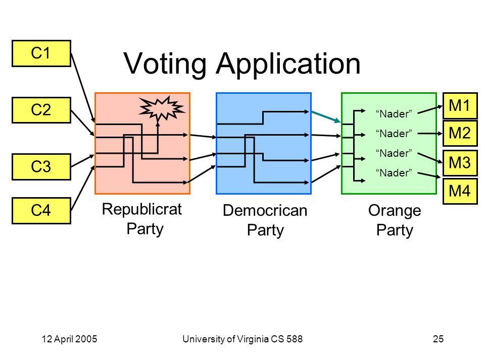 12 April 2005University of Virginia CS 58825 Voting Application C1 C2 C3 C4 M1 M2 M3 M4 Republicrat Party Democrican Party Orange Party Nader