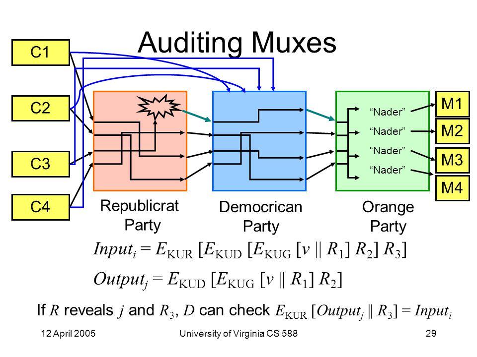 12 April 2005University of Virginia CS 58829 Auditing Muxes C1 C2 C3 C4 M1 M2 M3 M4 Republicrat Party Democrican Party Orange Party Nader Input i = E KUR [E KUD [E KUG [v    R 1 ] R 2 ] R 3 ] Output j = E KUD [E KUG [v    R 1 ] R 2 ] If R reveals j and R 3, D can check E KUR [Output j    R 3 ] = Input i