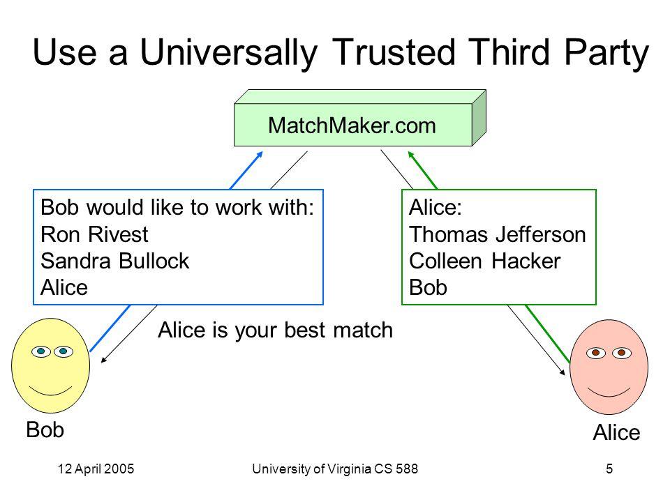 12 April 2005University of Virginia CS 5886 Use a Universally Trusted Third Party Bob E KU M [E KR B [ Bob would like … ]] MatchMaker.com E KU B [E KR M [ Alice ]]