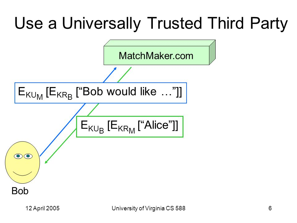 12 April 2005University of Virginia CS 58817 Finding Partners If Bob wants to work with Alice, he constructs W = Alice + Bob (all students agree to list names in this way in alphabetical order) Using onion rounting, sends HashMatcher: E H(W) [ W ] Using onion rounting, queries HashMatcher is there is a matching item –If so, Alice wants to work with him