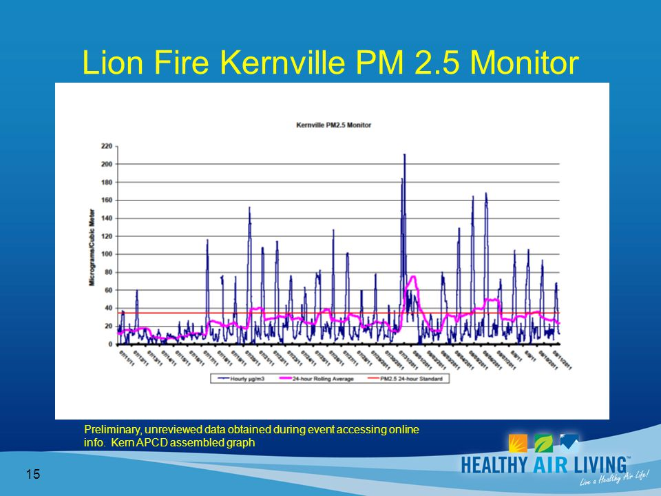 Lion Fire Kernville PM 2.5 Monitor 15 Preliminary, unreviewed data obtained during event accessing online info.